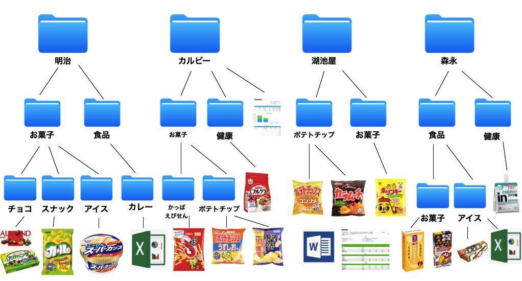 ファイルの使用例