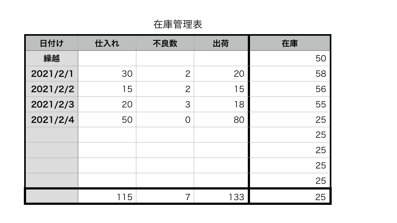 numbersで在庫管理表
