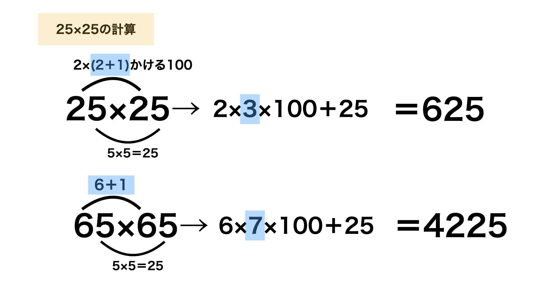 25×25