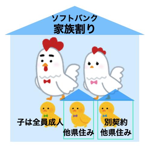 家族構成のイラスト
